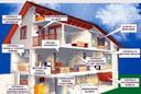 ristrutturare gli impianti domestici